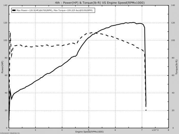 [Image: AEU86 AE86 - Bluetop Engine Rebuild mult... 150-160hp]